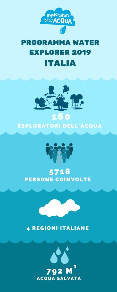 infographic-water-explorer-italia-2019